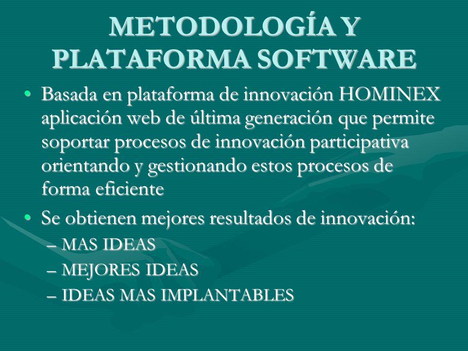 METODOLOGÍA Y PLATAFORMA SOFTWARE Basada en plataforma de innovación HOMINEX aplicación web de última generación que permite soportar procesos de inno