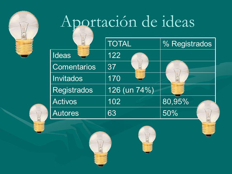 Aportación de ideas 50%63Autores 80,95%102Activos 126 (un 74%)Registrados 170Invitados 37Comentarios 122Ideas % RegistradosTOTAL