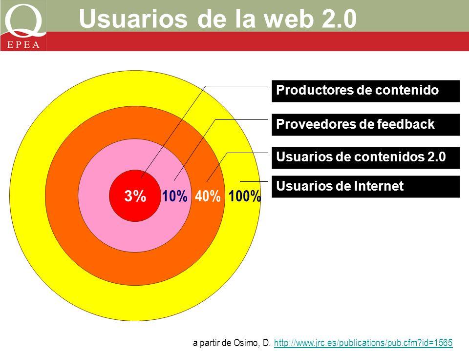 Usuarios de la web 2.0 3% 10%40%100% Productores de contenido Proveedores de feedback Usuarios de contenidos 2.0 Usuarios de Internet a partir de Osimo, D.