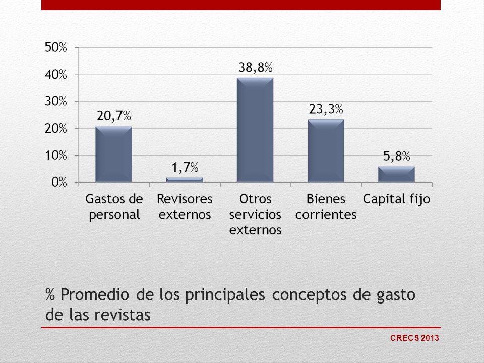CRECS 2013 % Promedio de los principales conceptos de gasto de las revistas