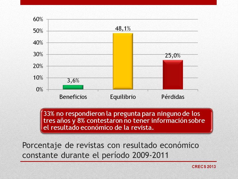 CRECS 2013 Porcentaje de revistas con resultado económico constante durante el período 2009-2011 33% no respondieron la pregunta para ninguno de los t