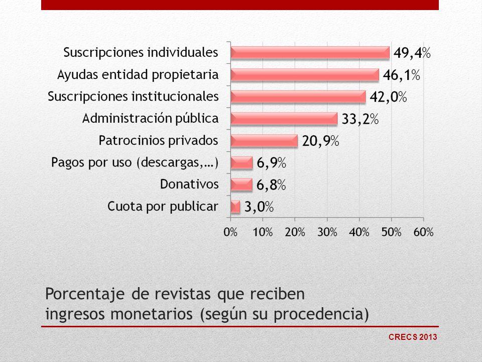 CRECS 2013 Porcentaje de revistas que reciben ingresos monetarios (según su procedencia)