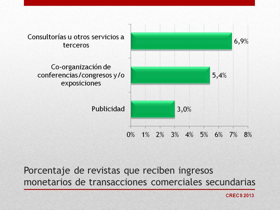 CRECS 2013 Porcentaje de revistas que reciben ingresos monetarios de transacciones comerciales secundarias
