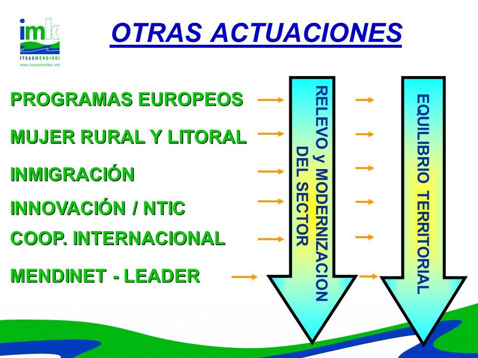 OTRAS ACTUACIONES MUJER RURAL Y LITORAL PROGRAMAS EUROPEOS INMIGRACIÓN INNOVACIÓN / NTIC COOP. INTERNACIONAL RELEVO y MODERNIZACION DEL SECTOR EQUILIB