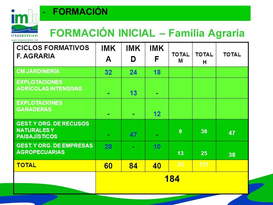 FORMACIÓN INICIAL – Familia Agraria CICLOS FORMATIVOS F. AGRARIA IMK A IMK D IMK F TOTAL M TOTAL H TOTAL CM JARDINERÍA 322418 2450 74 EXPLOTACIONES AG