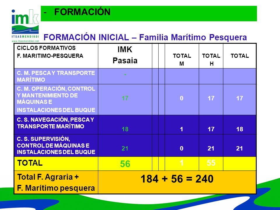 CENTROCURSO (TITULO) ALUMNOSNº HORAS MH Total centro Curso Total Centro IMK ARKAUTE IMK DERIO 1.