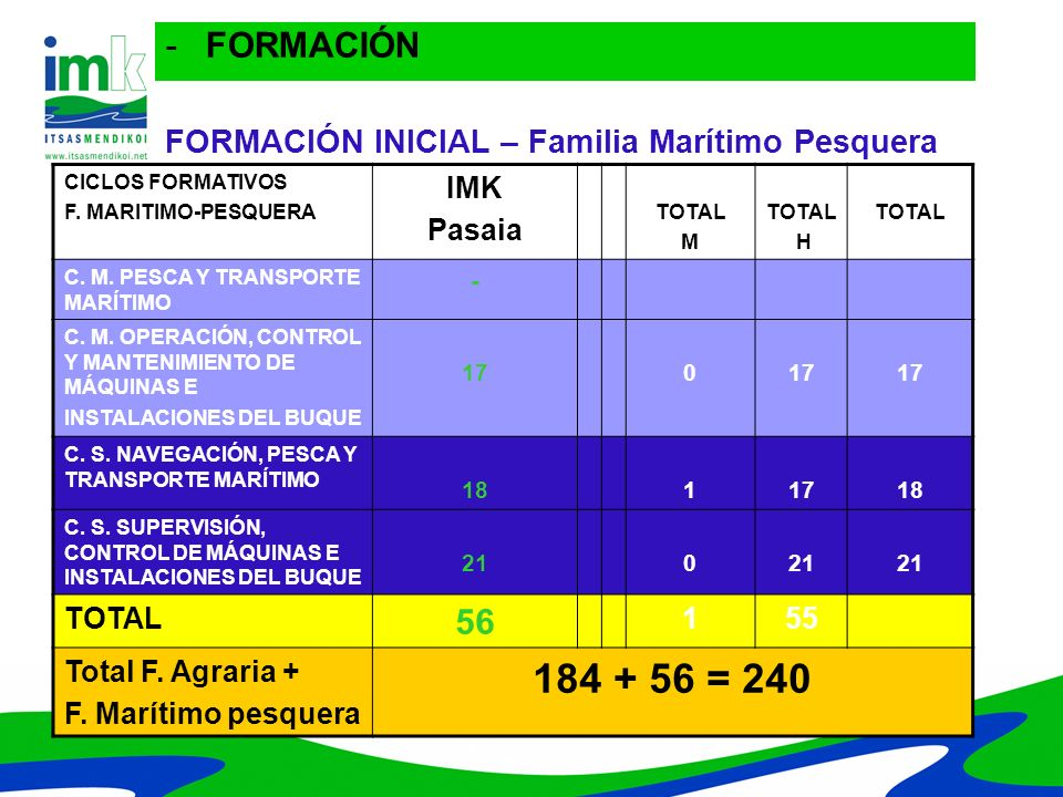 FORMACIÓN INICIAL – Familia Marítimo Pesquera CICLOS FORMATIVOS F. MARITIMO-PESQUERA IMK Pasaia TOTAL M TOTAL H TOTAL C. M. PESCA Y TRANSPORTE MARÍTIM