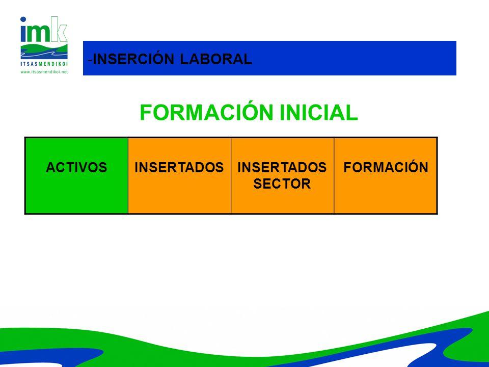 ACTIVOSINSERTADOSINSERTADOS SECTOR FORMACIÓN -INSERCIÓN LABORAL FORMACIÓN INICIAL