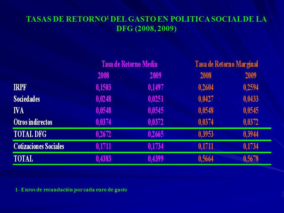 TASAS DE RETORNO 1 DEL GASTO EN POLITICA SOCIAL DE LA DFG (2008, 2009) 1- Euros de recaudación por cada euro de gasto