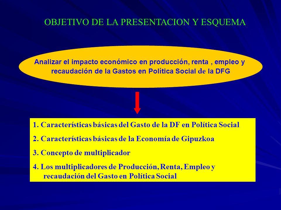 Analizar el impacto económico en producción, renta, empleo y recaudación de la Gastos en Política Social de la DFG OBJETIVO DE LA PRESENTACION Y ESQUE
