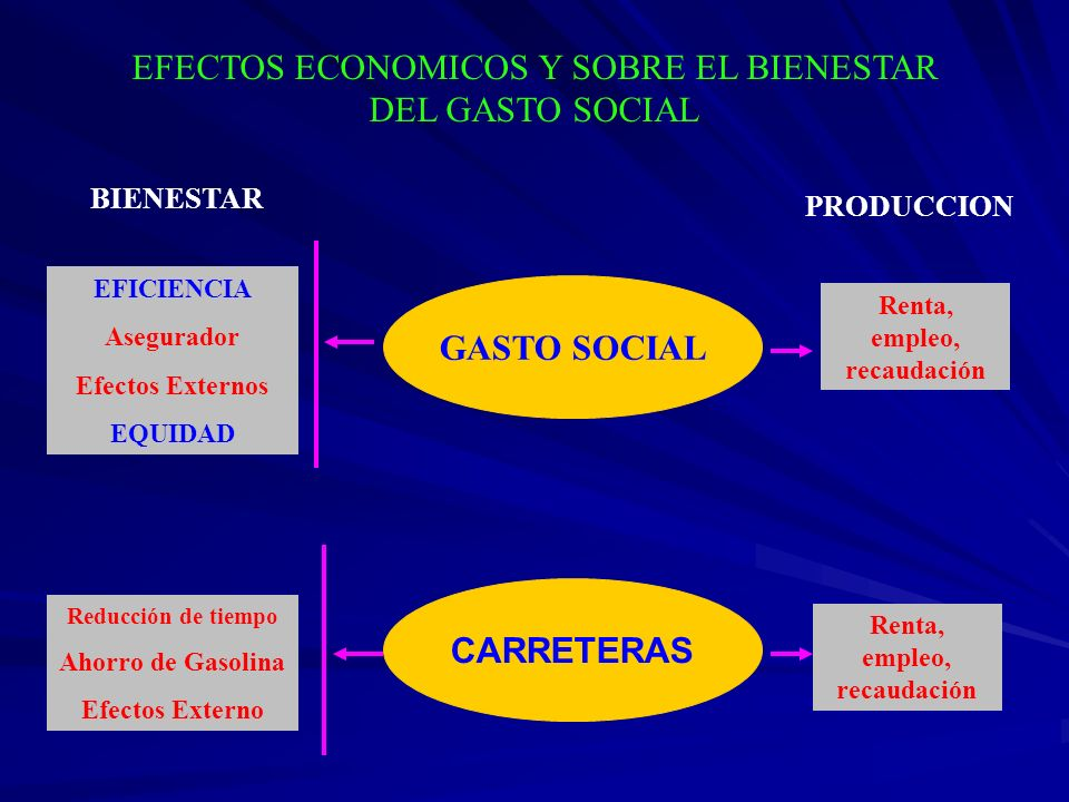 EFECTOS ECONOMICOS Y SOBRE EL BIENESTAR DEL GASTO SOCIAL GASTO SOCIAL CARRETERAS Reducción de tiempo Ahorro de Gasolina Efectos Externo BIENESTAR Rent
