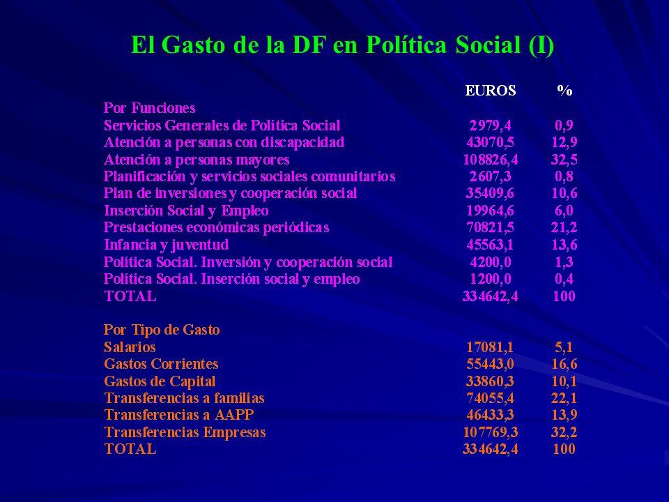 El Gasto de la DF en Política Social (I)