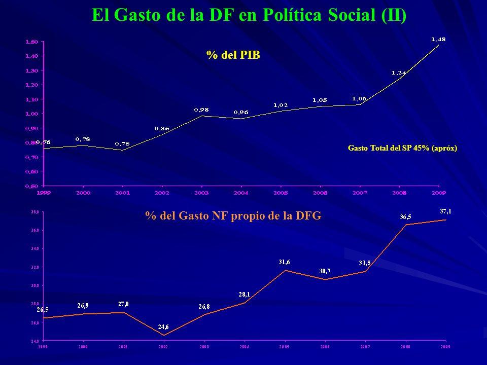 El Gasto de la DF en Política Social (II) % del PIB % del Gasto NF propio de la DFG Gasto Total del SP 45% (apróx)