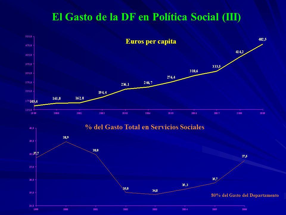 El Gasto de la DF en Política Social (III) Euros per capita % del Gasto Total en Servicios Sociales 80% del Gasto del Departamento