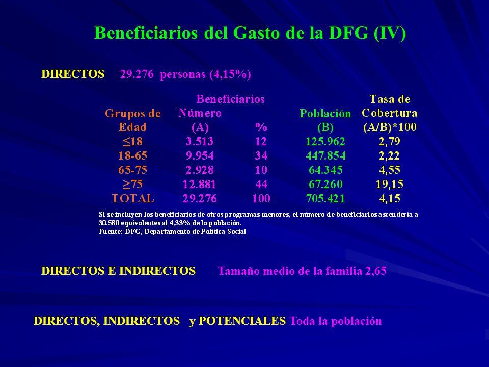 Beneficiarios del Gasto de la DFG (IV) DIRECTOS 29.276 personas (4,15%) DIRECTOS E INDIRECTOS Tamaño medio de la familia 2,65 DIRECTOS, INDIRECTOS y P