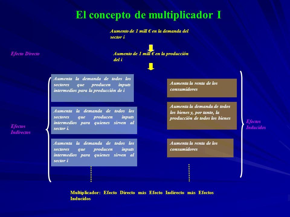 El concepto de multiplicador II