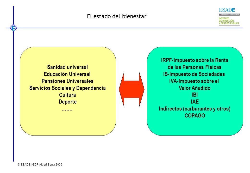 © ESADE-IGDP Albert Serra 2009 El estado del bienestar Sanidad universal Educación Universal Pensiones Universales Servicios Sociales y Dependencia Cu