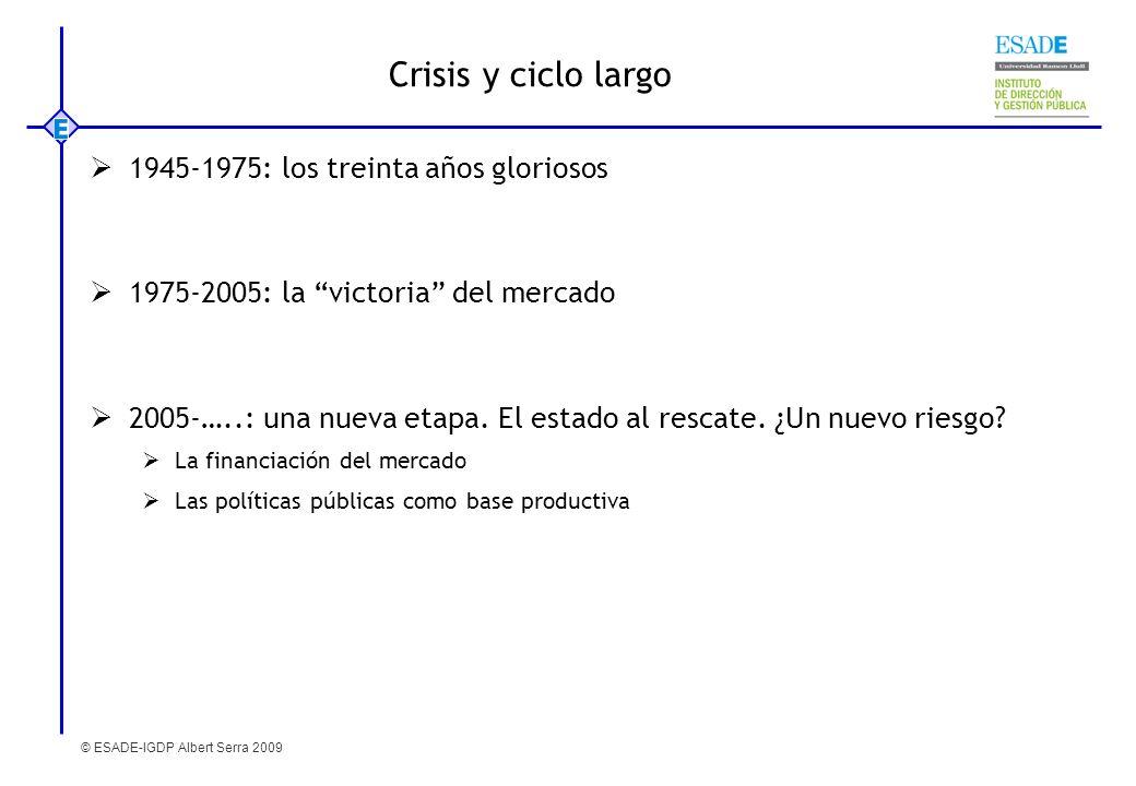 © ESADE-IGDP Albert Serra 2009 Crisis y ciclo largo 1945-1975: los treinta años gloriosos 1975-2005: la victoria del mercado 2005-…..: una nueva etapa