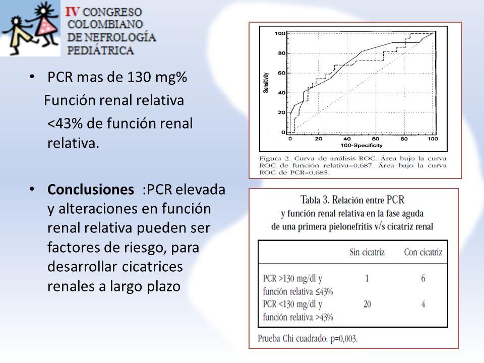 PCR mas de 130 mg% Función renal relativa <43% de función renal relativa. Conclusiones :PCR elevada y alteraciones en función renal relativa pueden se