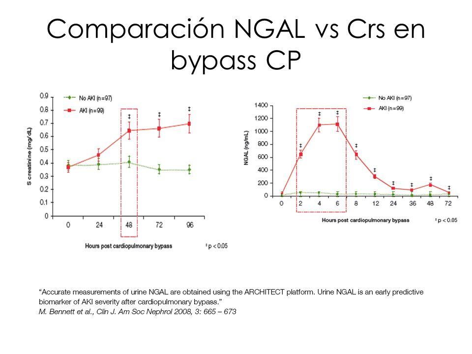 Comparación NGAL vs Crs en bypass CP
