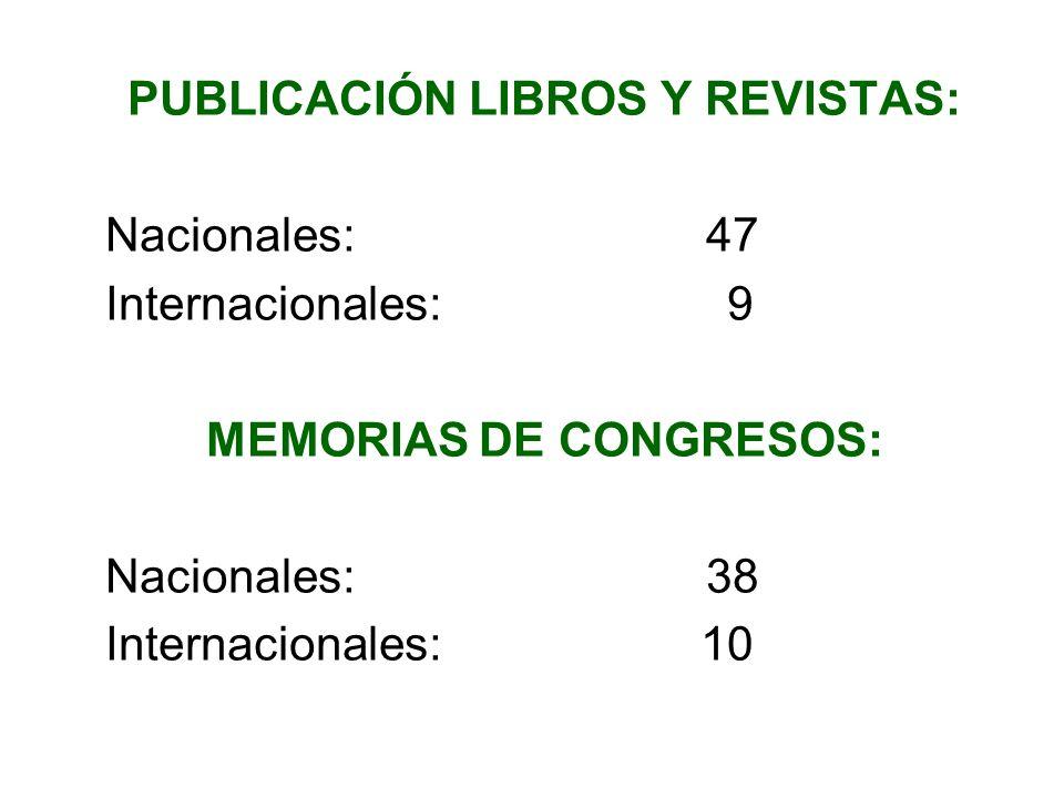 PUBLICACIÓN LIBROS Y REVISTAS: Nacionales: 47 Internacionales: 9 MEMORIAS DE CONGRESOS: Nacionales: 38 Internacionales: 10