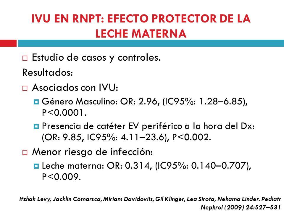 IVU EN RNPT: EFECTO PROTECTOR DE LA LECHE MATERNA Estudio de casos y controles. Resultados: Asociados con IVU: Género Masculino: OR: 2.96, (IC95%: 1.2