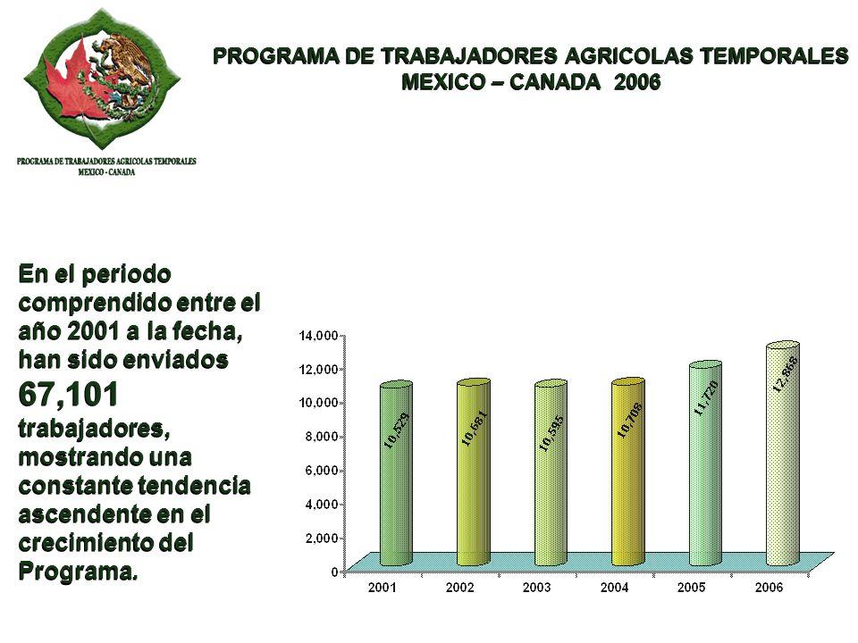 PROGRAMA DE TRABAJADORES AGRICOLAS TEMPORALES MEXICO – CANADA 2006 PROGRAMA DE TRABAJADORES AGRICOLAS TEMPORALES MEXICO – CANADA 2006 PROVINCIAS CANADIENSES PARTICIPANTES DE ACUERDO AL VOLUMEN DE TRABAJADORES AGRICOLAS REQUERIDOS COLUMBIA BRITANICA COLUMBIA BRITANICA ALBERTA SASKATCHEWAN MANITOBA ONTARIO QUEBEC ISLA P.