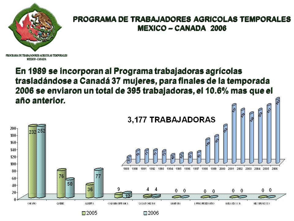 PROGRAMA DE TRABAJADORES AGRICOLAS TEMPORALES MEXICO – CANADA 2006 PROGRAMA DE TRABAJADORES AGRICOLAS TEMPORALES MEXICO – CANADA 2006 En 1989 se incor