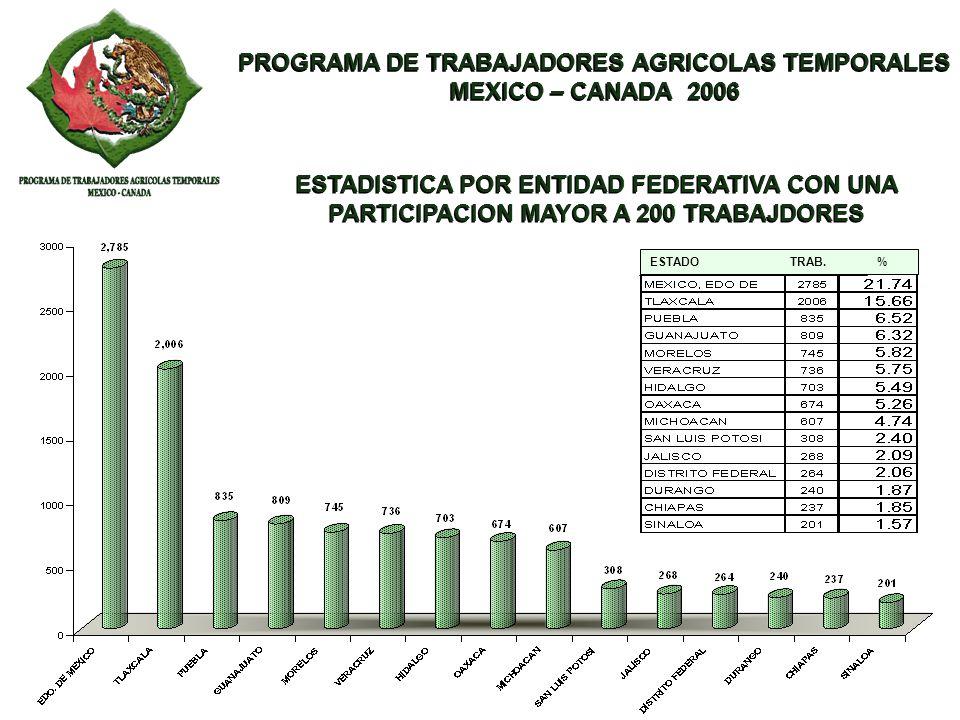 PROGRAMA DE TRABAJADORES AGRICOLAS TEMPORALES MEXICO – CANADA 2006 PROGRAMA DE TRABAJADORES AGRICOLAS TEMPORALES MEXICO – CANADA 2006 ESTADO TRAB. % E