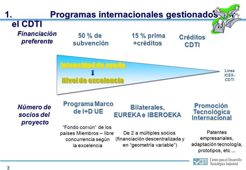 2 Actuación Ámbito nacional Financiación proyectos I+D+I Creación y consolidación de empresas Ámbito internacional Promoción Tecnológica Proyectos en colaboración Suministros tecnológicos NEOTEC Programa Marco Eureka Iberoeka Chineka ESA Aeronaúticos CERN / ESRF Hispasat/Eumetsat/ SpainSat Organismos Internacionales CENIT I+D+I I+D+I Red Exterior