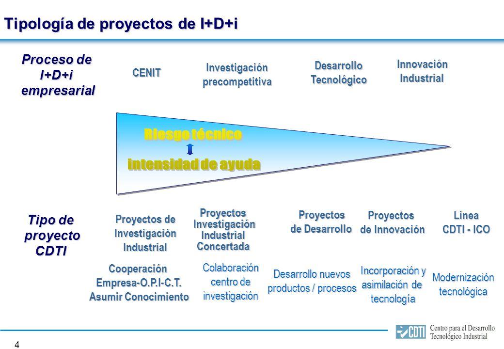 3 1.Programas internacionales gestionados por el CDTI Financiación preferente 50 % de subvención 15 % prima +créditos CréditosCDTI Programa Marco de I+D UE Bilaterales, EUREKA e IBEROEKA PromociónTecnológicaInternacional Número de socios del proyecto proyecto Fondo común de los países Miembros – libre concurrencia según la excelencia De 2 a múltiples socios (financiación descentralizada y en geometría variable) Patentes empresariales, adaptación tecnología, prototipos, etc...