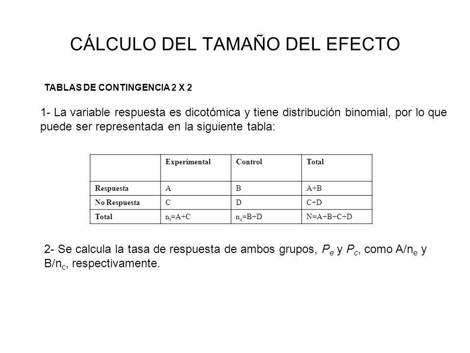 CÁLCULO DEL TAMAÑO DEL EFECTO TABLAS DE CONTINGENCIA 2 X 2 1- La variable respuesta es dicotómica y tiene distribución binomial, por lo que puede ser