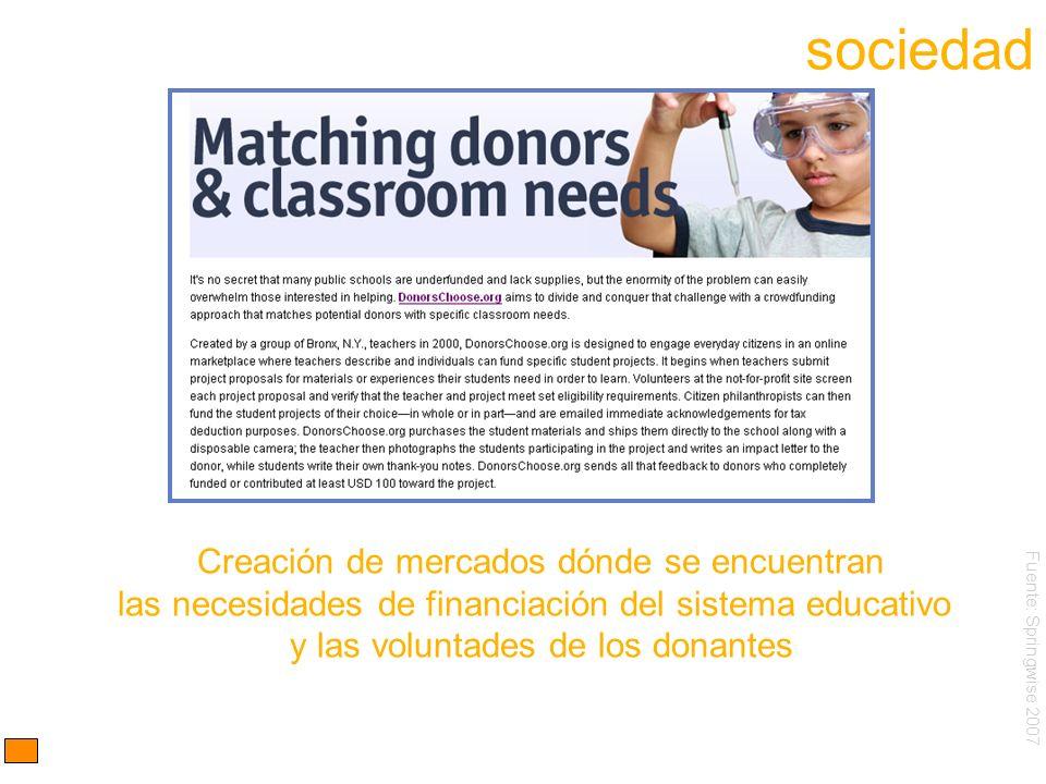 Creación de mercados dónde se encuentran las necesidades de financiación del sistema educativo y las voluntades de los donantes Fuente: Springwise 2007 sociedad