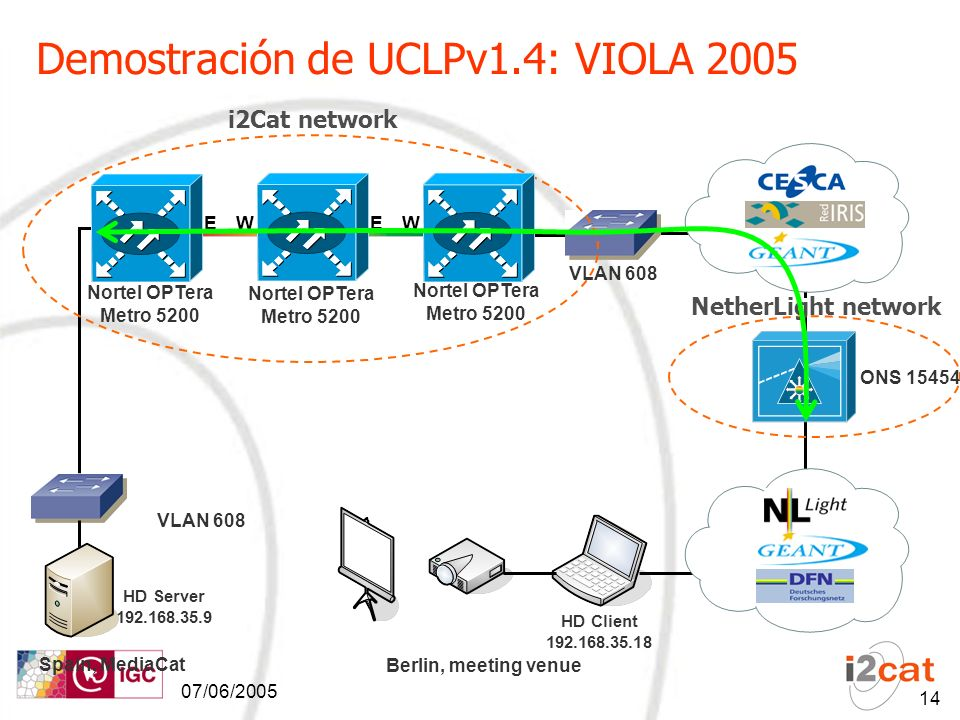 07/06/ Demostración de UCLPv1.4: VIOLA 2005 VLAN 608 Berlin, meeting venue i2Cat network Nortel OPTera Metro 5200 E W W E Spain, MediaCat ONS HD Server HD Client VLAN 608 NetherLight network