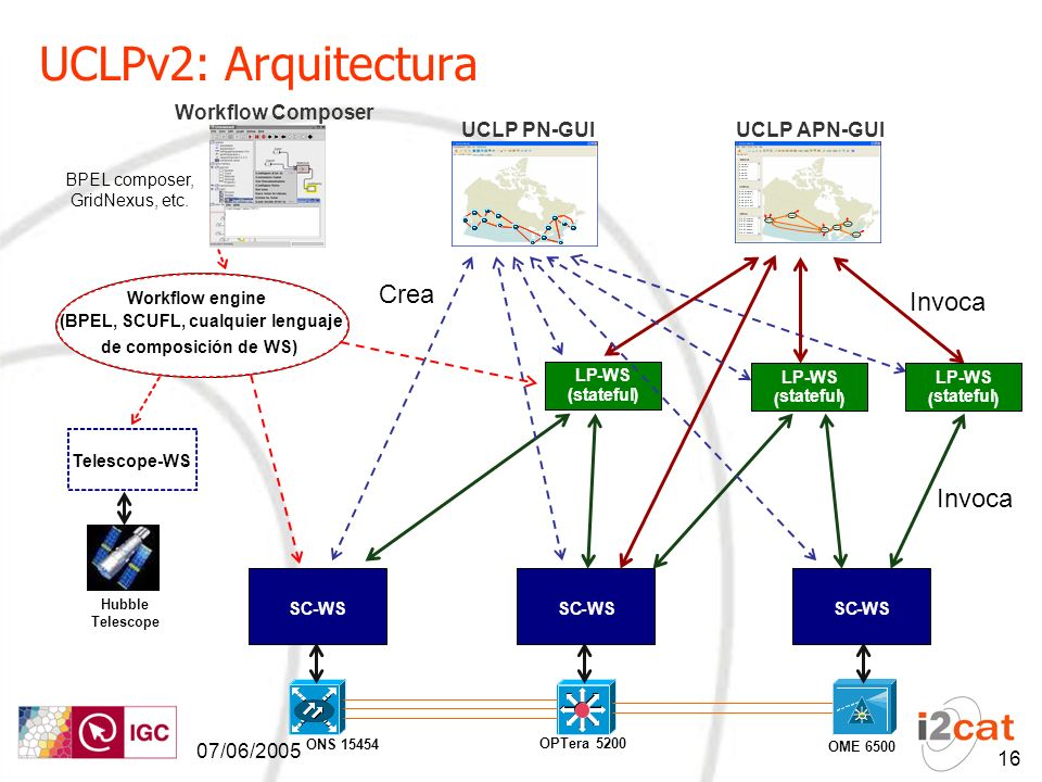 07/06/2005 16 UCLPv2: Arquitectura SC-WSSC-WSSC-WS ONS 15454 OPTera5200 OME 6500 LP-WS (stateful) LP-WS ( stateful ) UCLP APN-GUI Workflow engine (BPE
