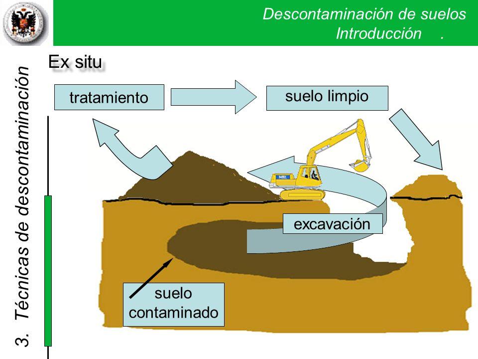 Descontaminación de suelos. Introducción. suelo contaminado tratamiento suelo limpio excavación Ex situ 3. Técnicas de descontaminación