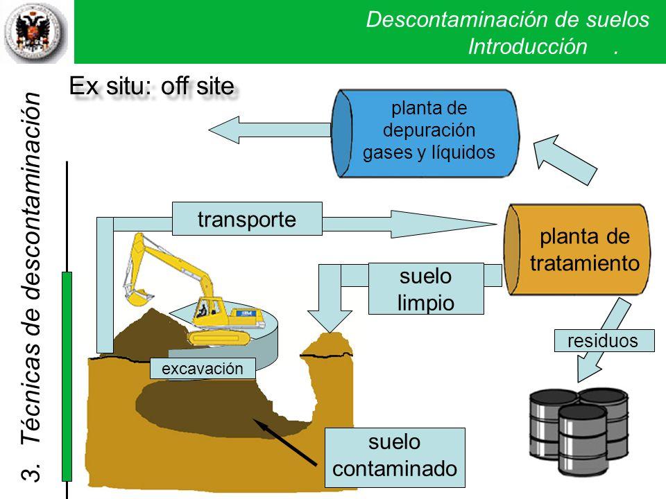 Descontaminación de suelos. Introducción. suelo contaminado planta de tratamiento planta de depuración gases y líquidos residuos transporte suelo limp