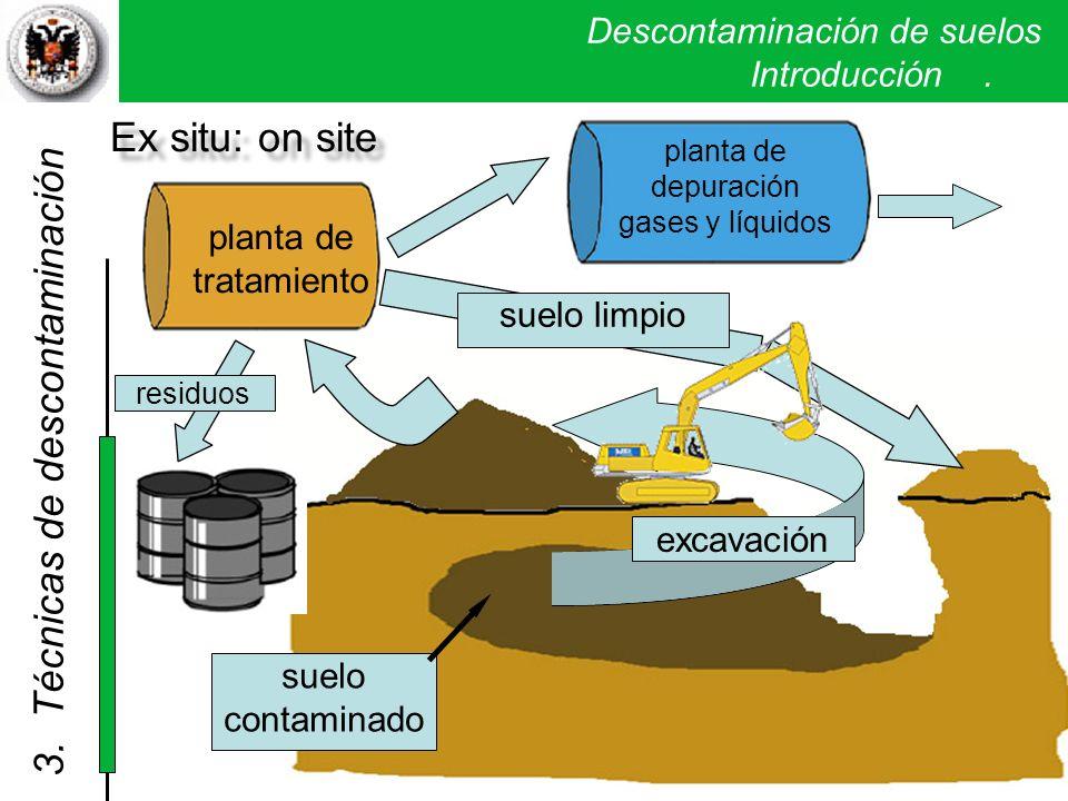 Descontaminación de suelos. Introducción. suelo contaminado planta de tratamiento suelo limpio planta de depuración gases y líquidos residuos excavaci