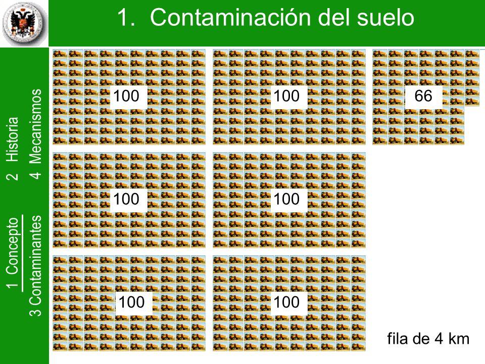 1 Concepto 2 Historia 3 Contaminantes 4 Mecanismos 1. Contaminación del suelo fila de 4 km 100 66