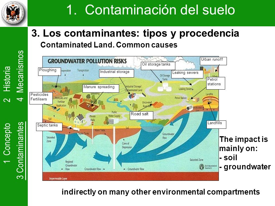 1 Concepto 2 Historia 3 Contaminantes 4 Mecanismos 1. Contaminación del suelo Contaminated Land. Common causes Oil storage tanks Industrial storage Ur