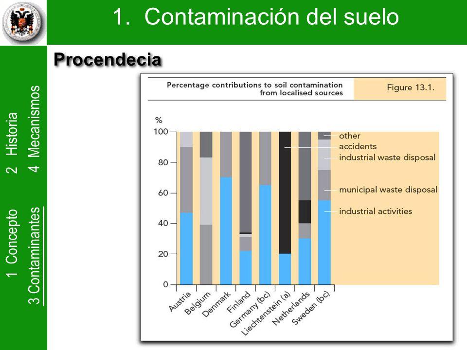 1 Concepto 2 Historia 3 Contaminantes 4 Mecanismos 1. Contaminación del suelo Procendecia