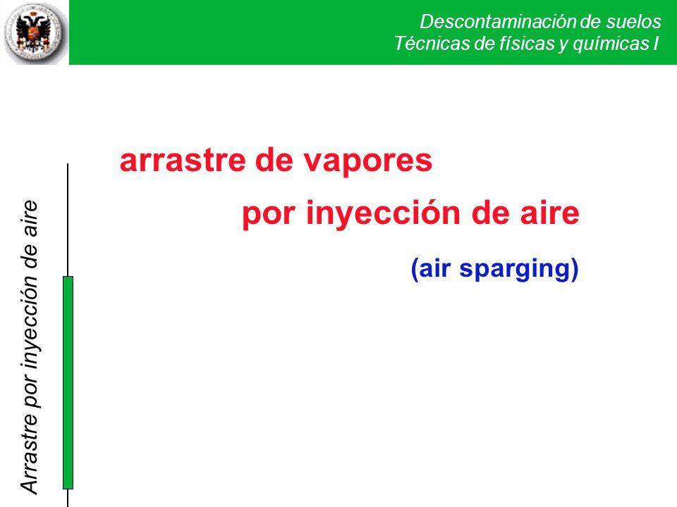 Descontaminación de suelos Técnicas físicas y químicas I. SVE arrastre de vapores por inyección de aire (air sparging) Técnicas de físicas y químicas