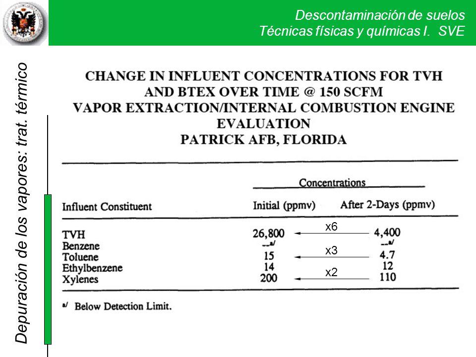 Descontaminación de suelos Técnicas físicas y químicas I. SVE x6 x3 x2 Depuración de los vapores: trat. térmico