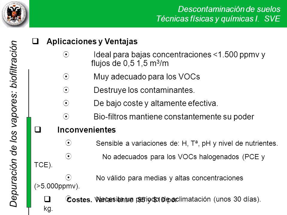 Descontaminación de suelos Técnicas físicas y químicas I. SVE Aplicaciones y Ventajas Ideal para bajas concentraciones <1.500 ppmv y flujos de 0,5 1,5