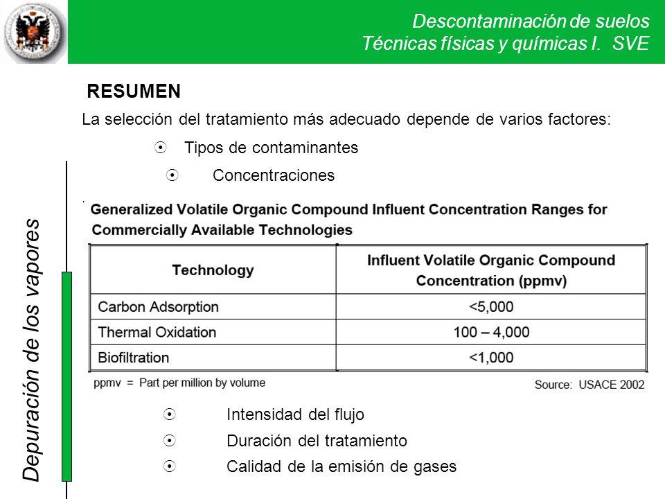 Descontaminación de suelos Técnicas físicas y químicas I. SVE La selección del tratamiento más adecuado depende de varios factores: Tipos de contamina
