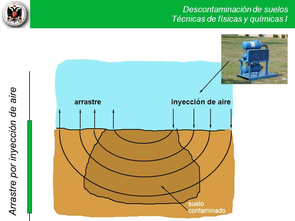 Descontaminación de suelos Técnicas físicas y químicas I. SVE Arrastre de vapores por inyección de aire inyección de airearrastre Arrastre por inyecci