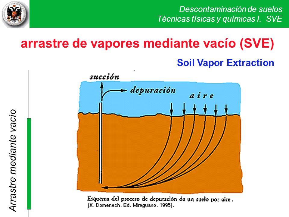 Descontaminación de suelos Técnicas físicas y químicas I. SVE arrastre de vapores mediante vacío (SVE) Soil Vapor Extraction SVE Arrastre mediante vac