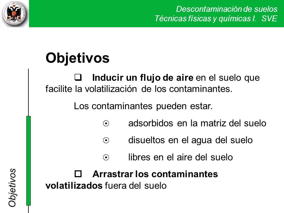 Descontaminación de suelos Técnicas físicas y químicas I. SVE Objetivos Inducir un flujo de aire en el suelo que facilite la volatilización de los con