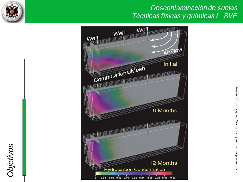 Descontaminación de suelos Técnicas físicas y químicas I. SVE Environmental Assessment Division. Argonne National Laboratory Objetivos