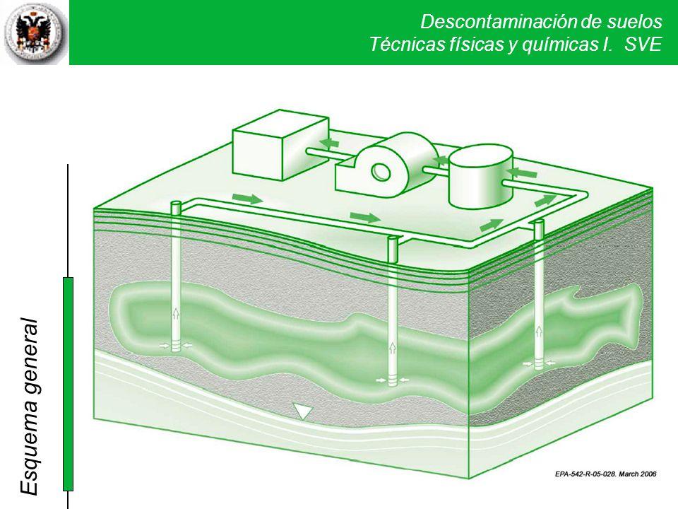 Descontaminación de suelos Técnicas físicas y químicas I. SVE Esquema general